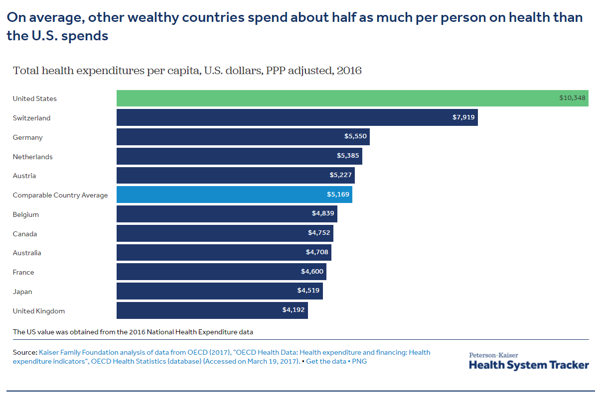 US healthcare spending compared to the rest of the world